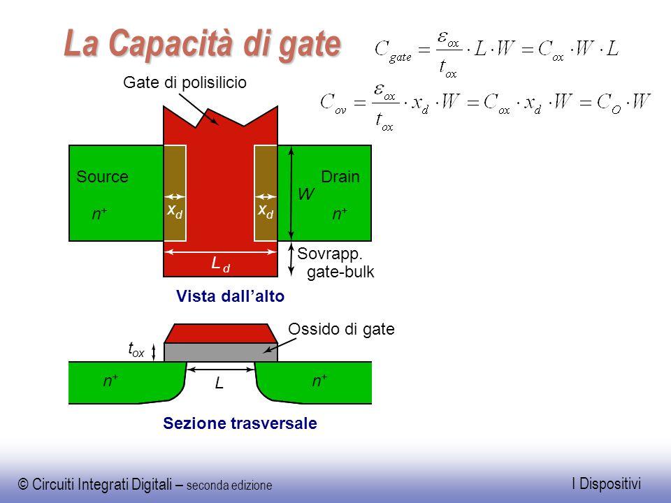 La Capacità di gate x L Gate di polisilicio Vista dall'alto Sovrapp.