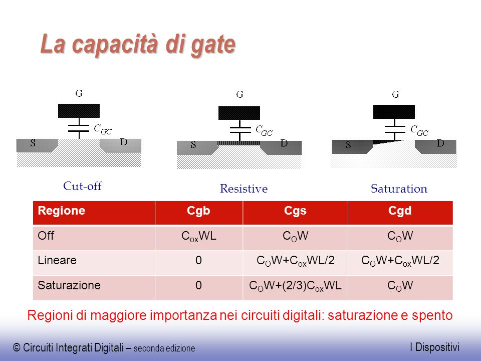 EE141 La capacità di gate. Cut-off. Resistive. Saturation. Regione. Cgb. Cgs. Cgd. Off. CoxWL.