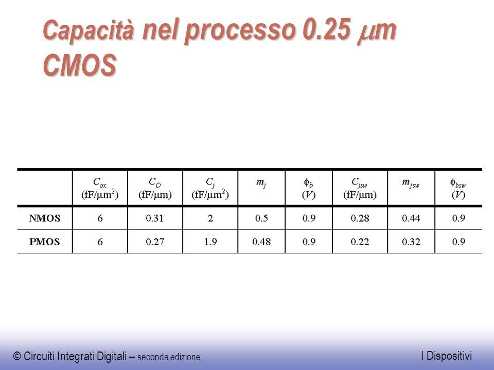 Capacità nel processo 0.25 mm CMOS