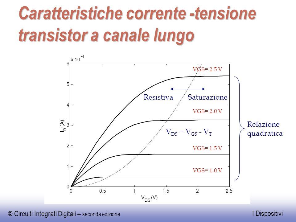 Caratteristiche corrente -tensione transistor a canale lungo