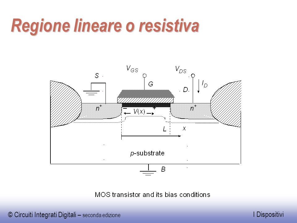 Regione lineare o resistiva