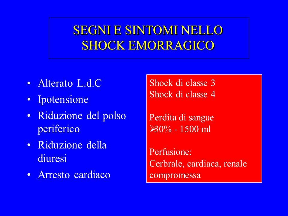 SEGNI E SINTOMI NELLO SHOCK EMORRAGICO