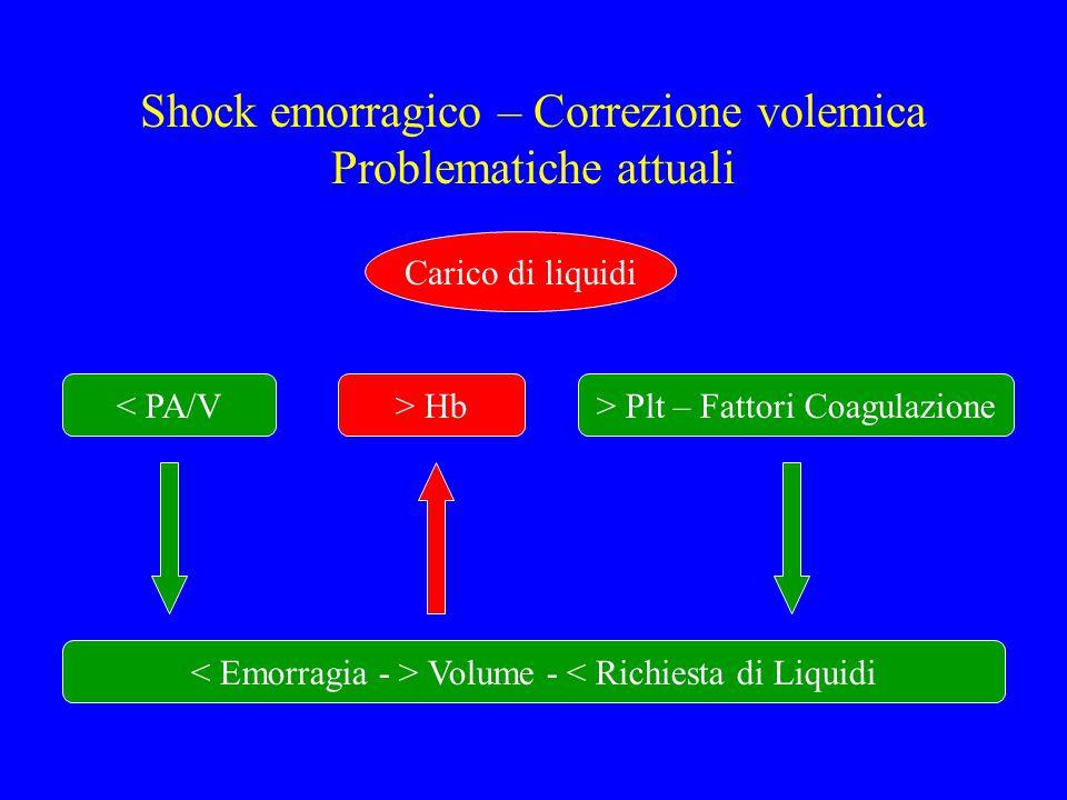 Shock emorragico – Correzione volemica Problematiche attuali