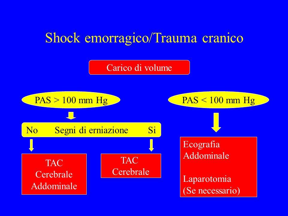 Shock emorragico/Trauma cranico
