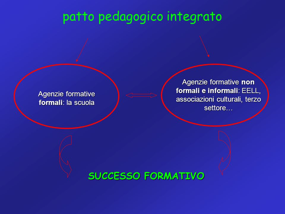 patto pedagogico integrato