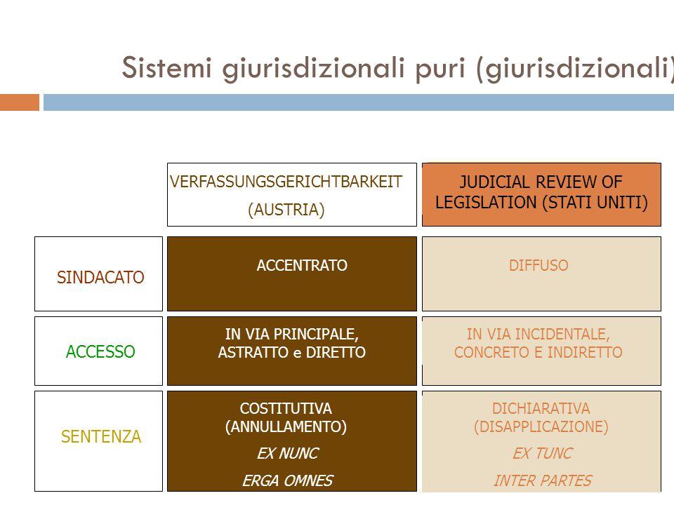 Sistemi giurisdizionali puri (giurisdizionali)