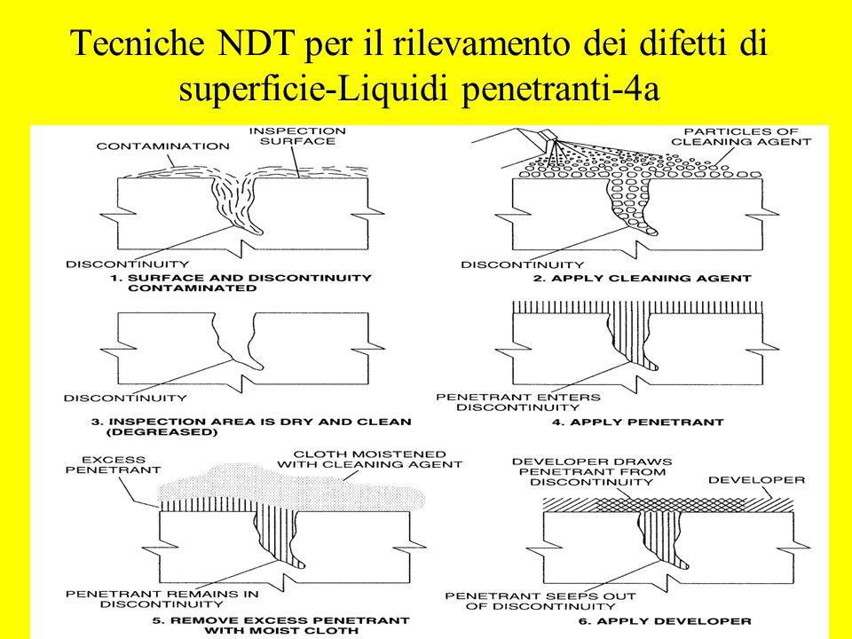 Tecniche NDT per il rilevamento dei difetti di superficie-Liquidi penetranti-4a