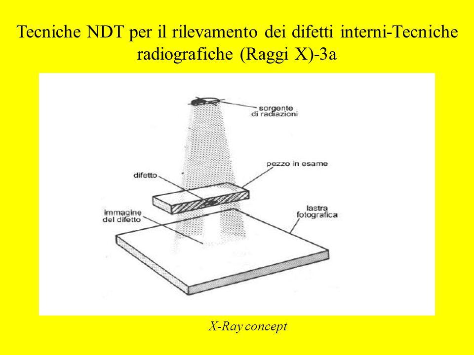 Tecniche NDT per il rilevamento dei difetti interni-Tecniche radiografiche (Raggi X)-3a