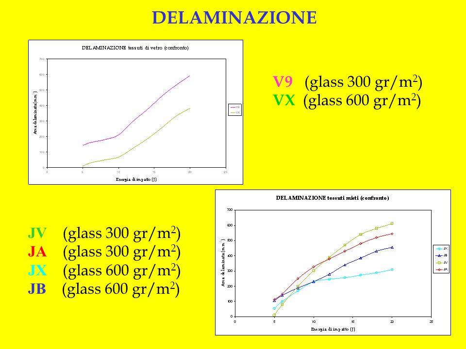 DELAMINAZIONE V9 (glass 300 gr/m2) VX (glass 600 gr/m2) JV (glass 300 gr/m2) JA (glass 300 gr/m2)