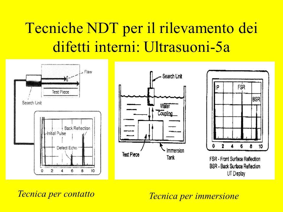 Tecniche NDT per il rilevamento dei difetti interni: Ultrasuoni-5a