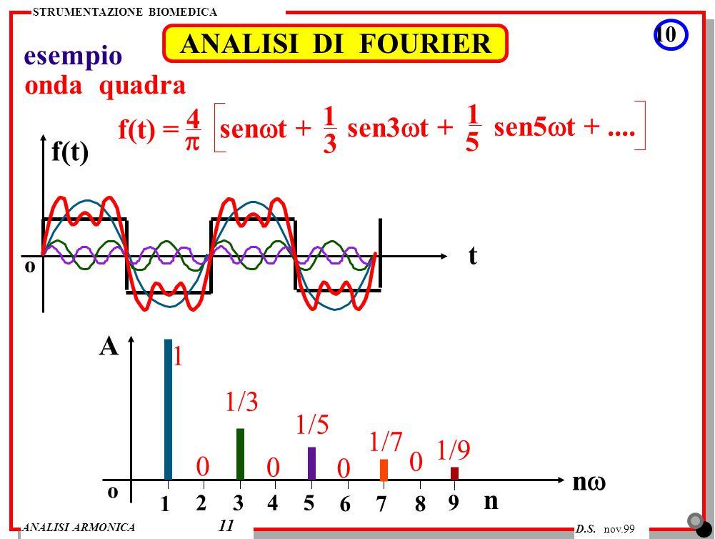 ANALISI DI FOURIER esempio onda quadra 1 1 4 f(t) = senwt + sen3wt +
