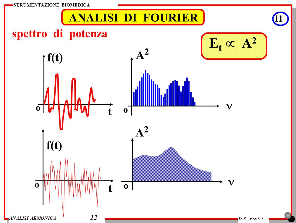 Et µ A2 ANALISI DI FOURIER spettro di potenza A2 f(t) n t A2 f(t) n t
