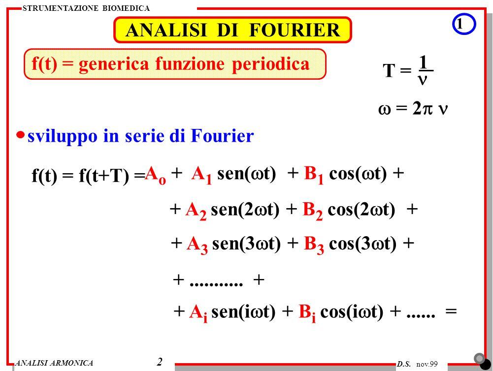 f(t) = generica funzione periodica T = 1 n