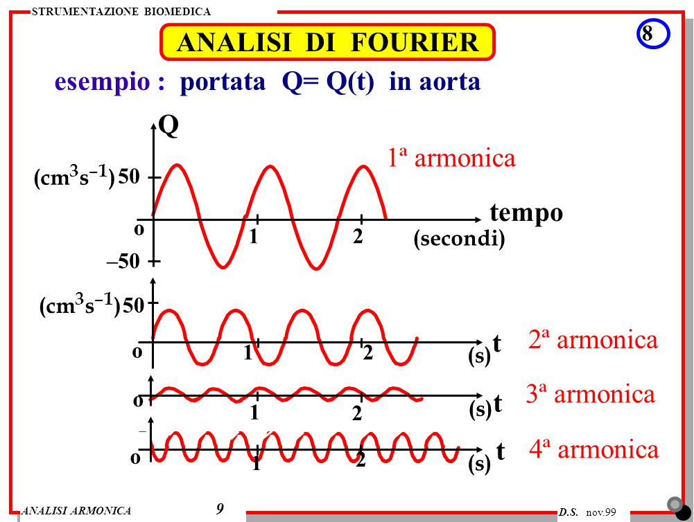 esempio : portata Q= Q(t) in aorta