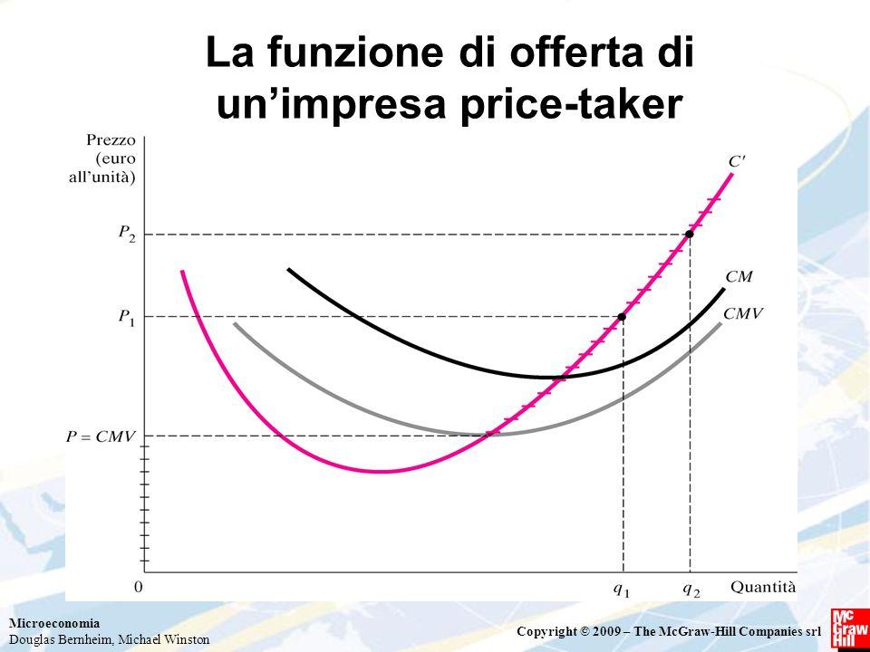 La funzione di offerta di un'impresa price-taker