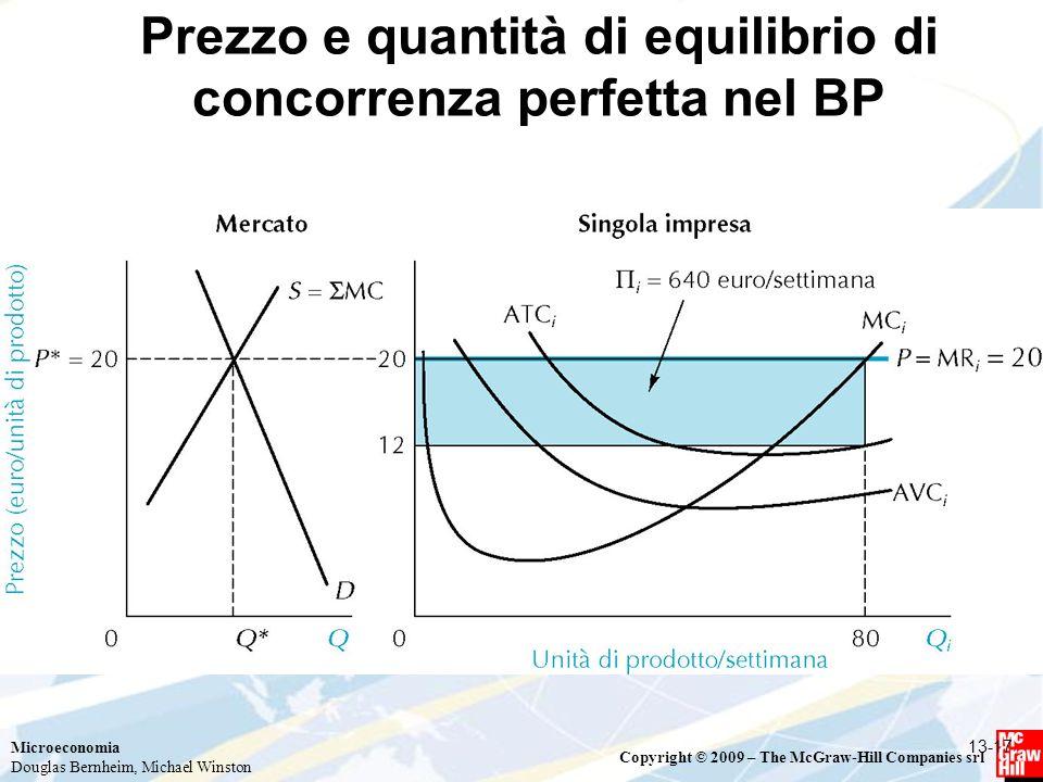 Prezzo e quantità di equilibrio di concorrenza perfetta nel BP