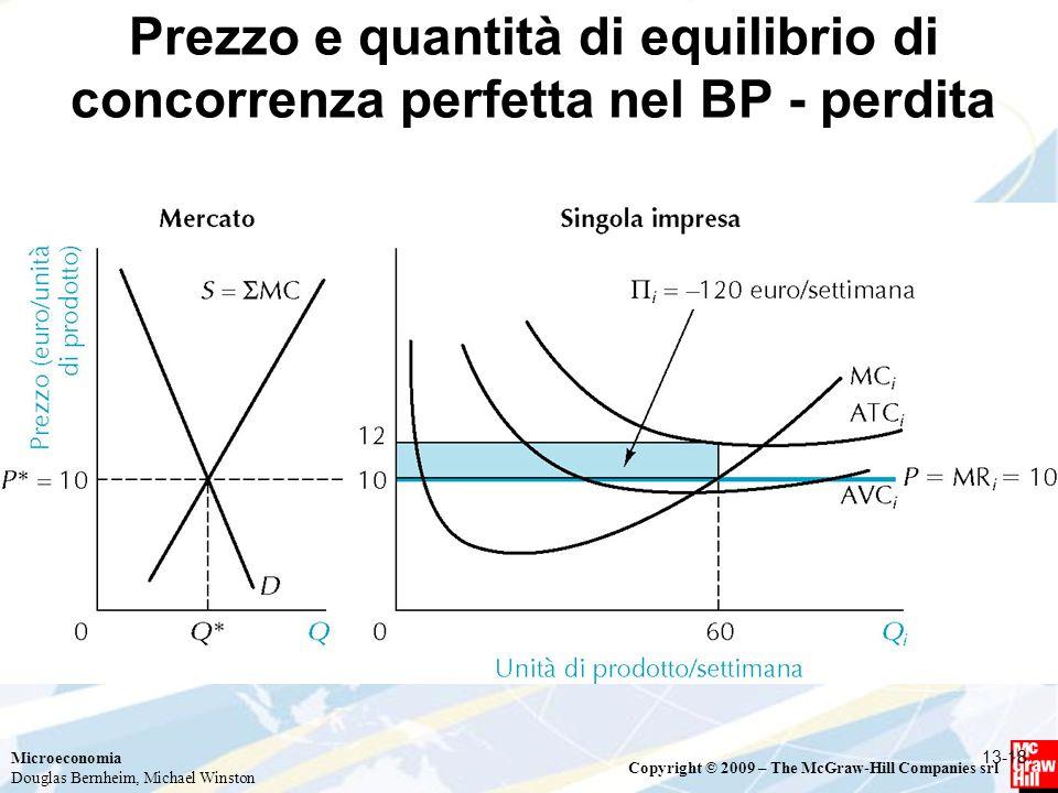 Prezzo e quantità di equilibrio di concorrenza perfetta nel BP - perdita