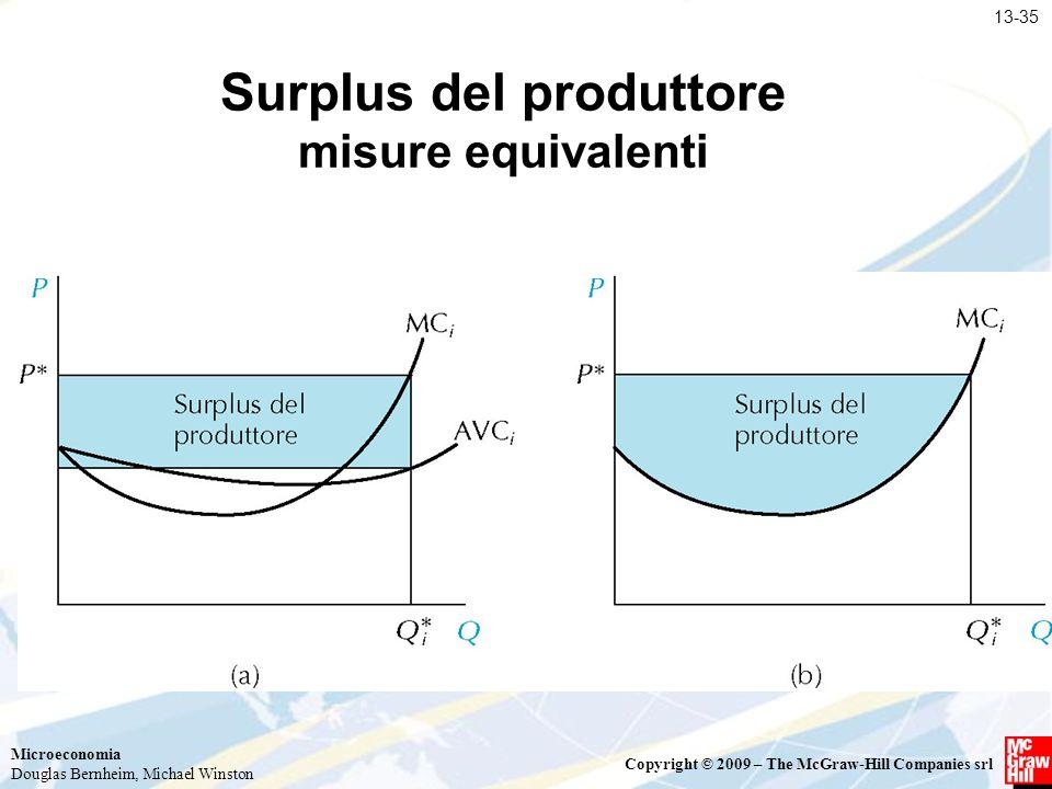 Surplus del produttore misure equivalenti