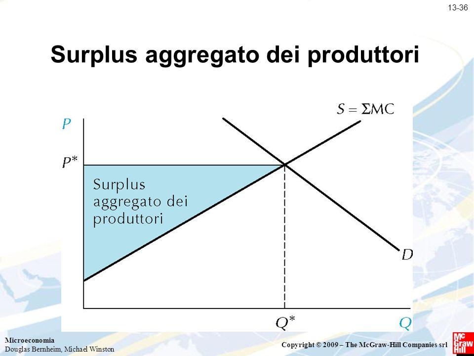 Surplus aggregato dei produttori
