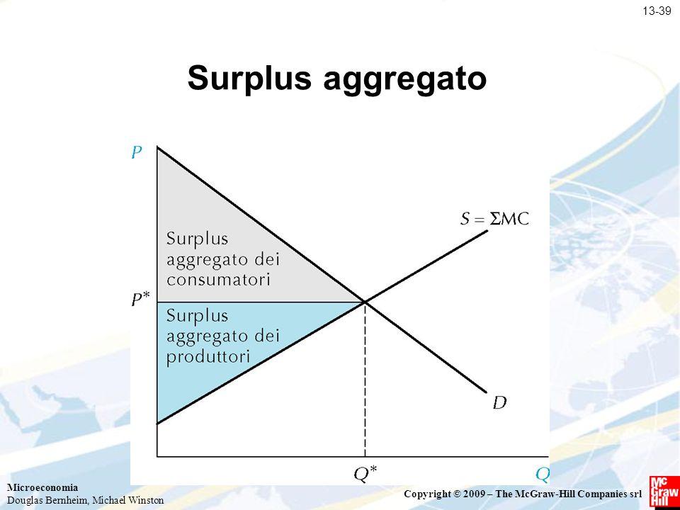 13-39 Surplus aggregato