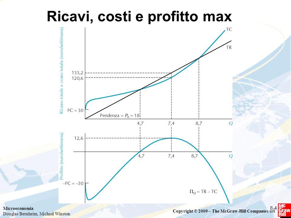Ricavi, costi e profitto max