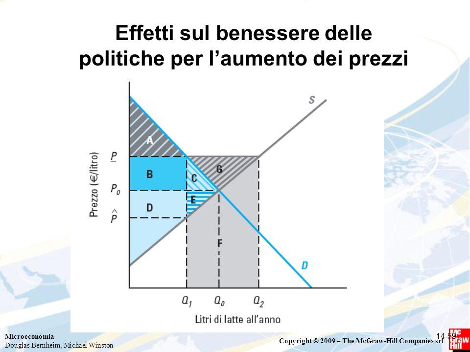 Effetti sul benessere delle politiche per l'aumento dei prezzi