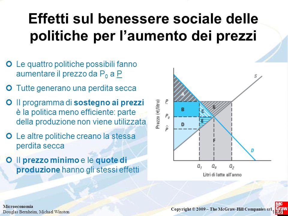 Effetti sul benessere sociale delle politiche per l'aumento dei prezzi