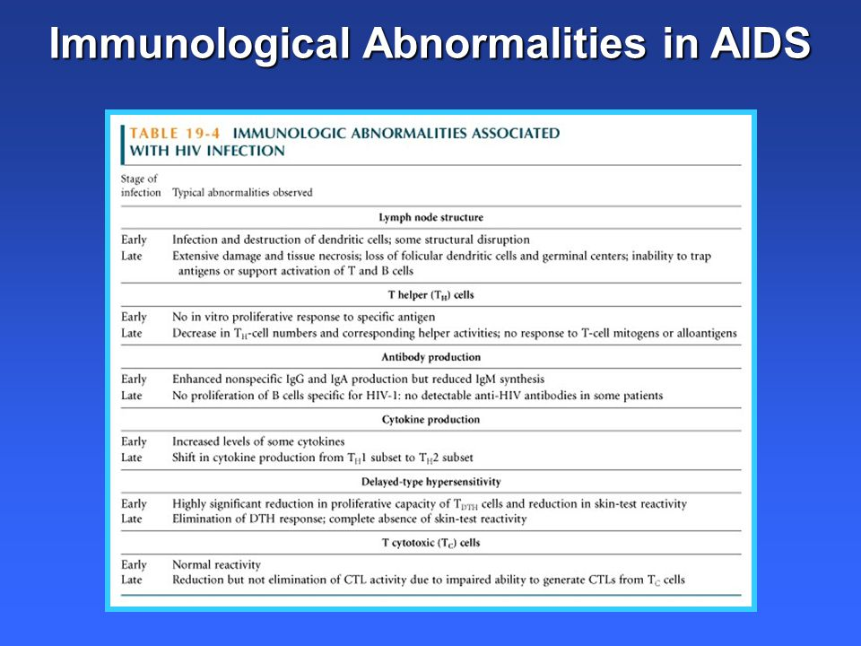 Immunological Abnormalities in AIDS