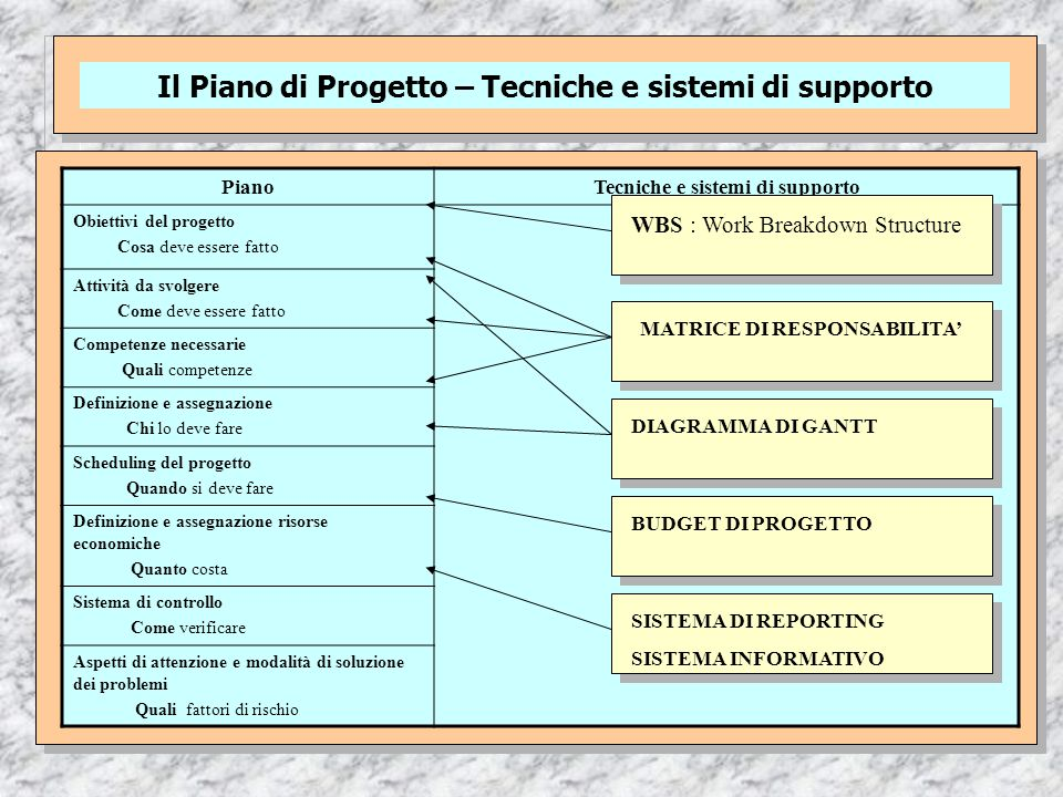 Il Piano di Progetto – Tecniche e sistemi di supporto