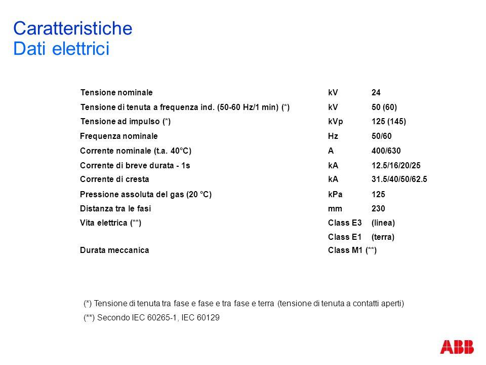 Caratteristiche Dati elettrici