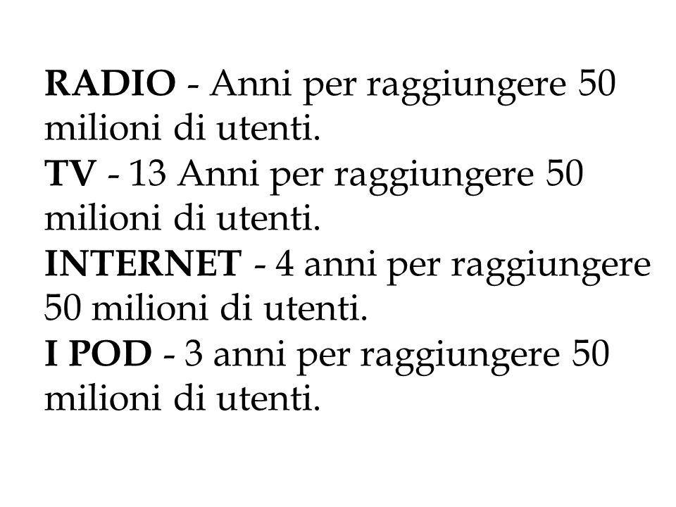 RADIO - Anni per raggiungere 50 milioni di utenti.