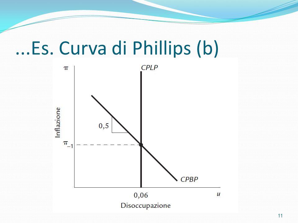 ...Es. Curva di Phillips (b)