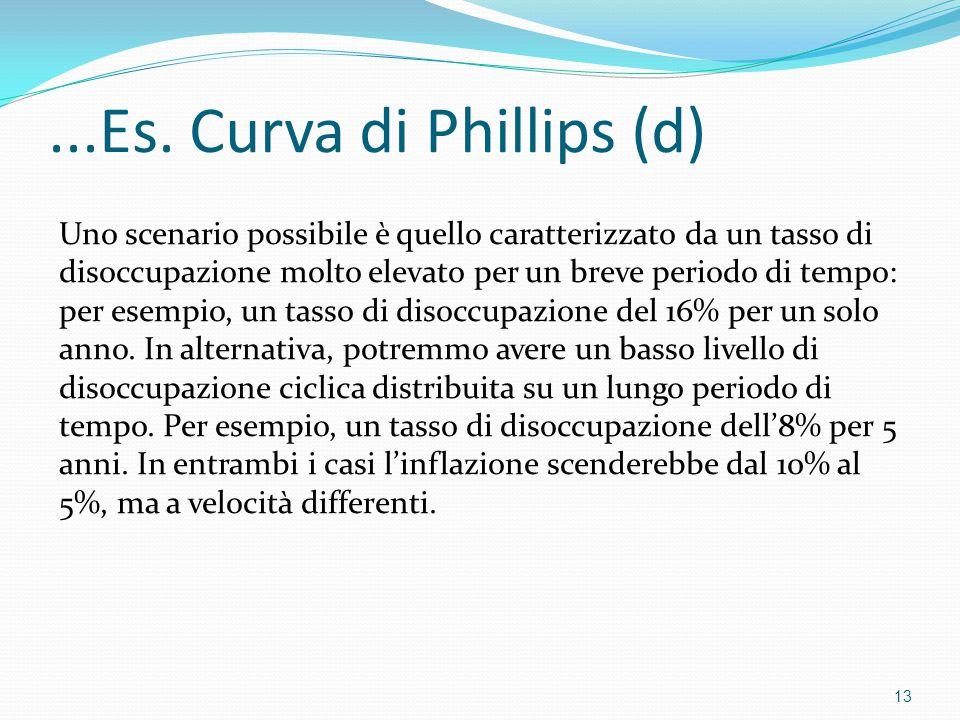 ...Es. Curva di Phillips (d)
