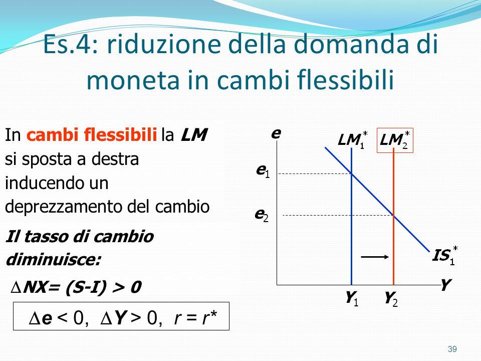 Es.4: riduzione della domanda di moneta in cambi flessibili