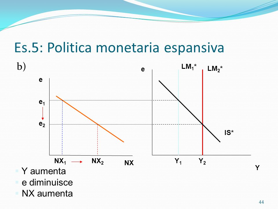 Es.5: Politica monetaria espansiva