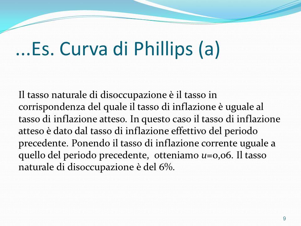 ...Es. Curva di Phillips (a)