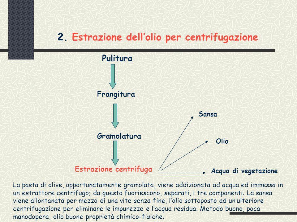 2. Estrazione dell'olio per centrifugazione