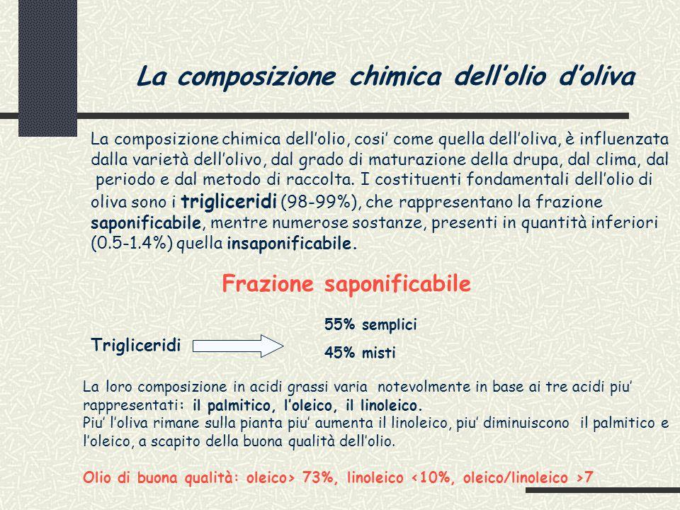 La composizione chimica dell'olio d'oliva