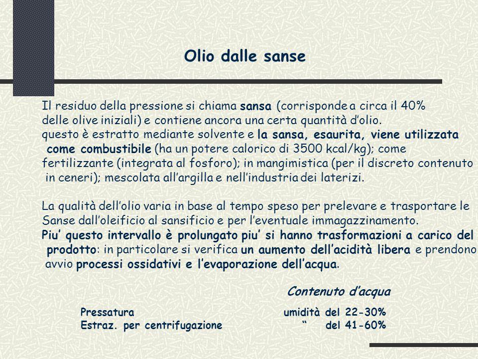 Olio dalle sanse Il residuo della pressione si chiama sansa (corrisponde a circa il 40%