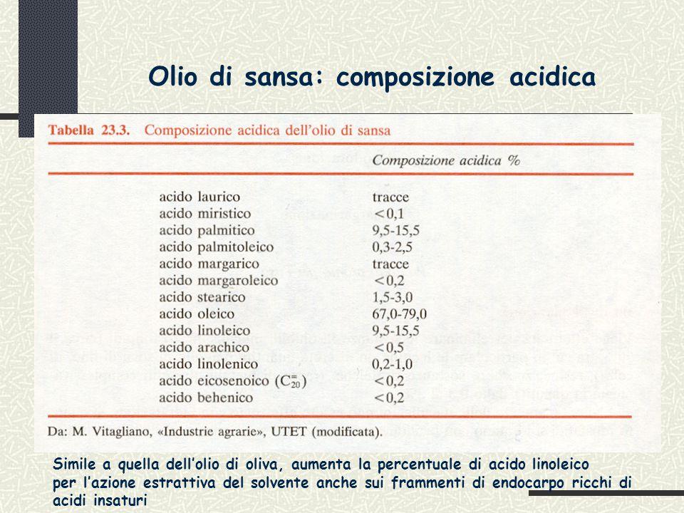 Olio di sansa: composizione acidica