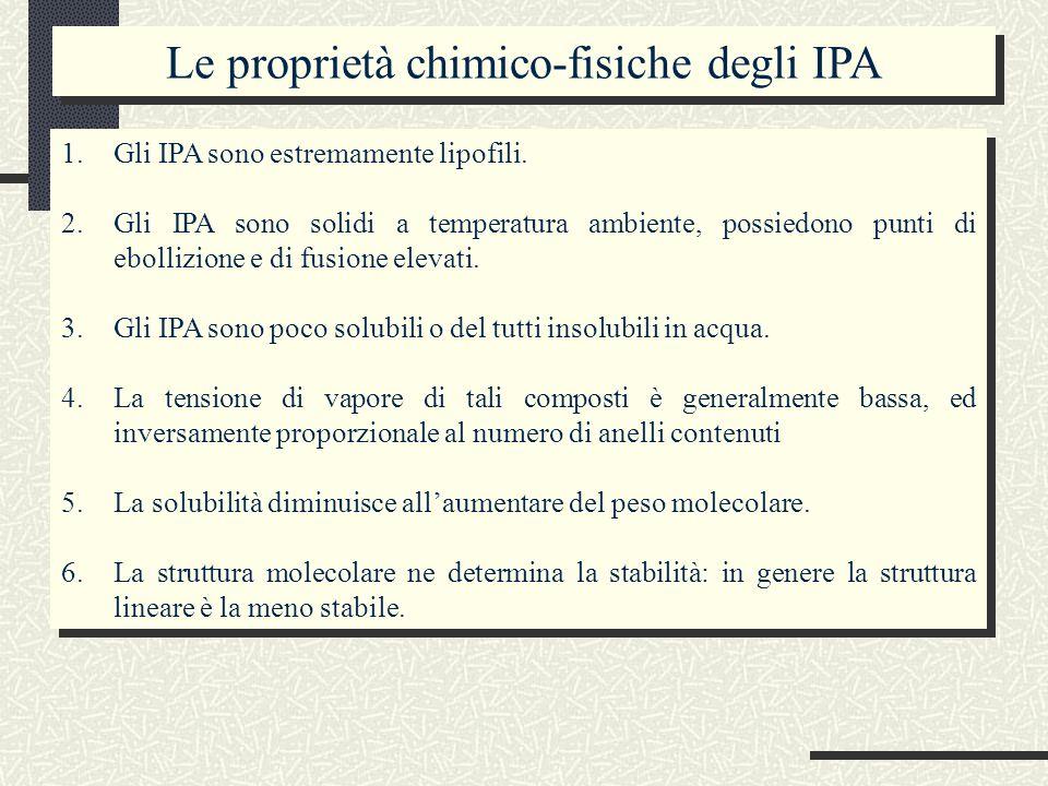 Le proprietà chimico-fisiche degli IPA