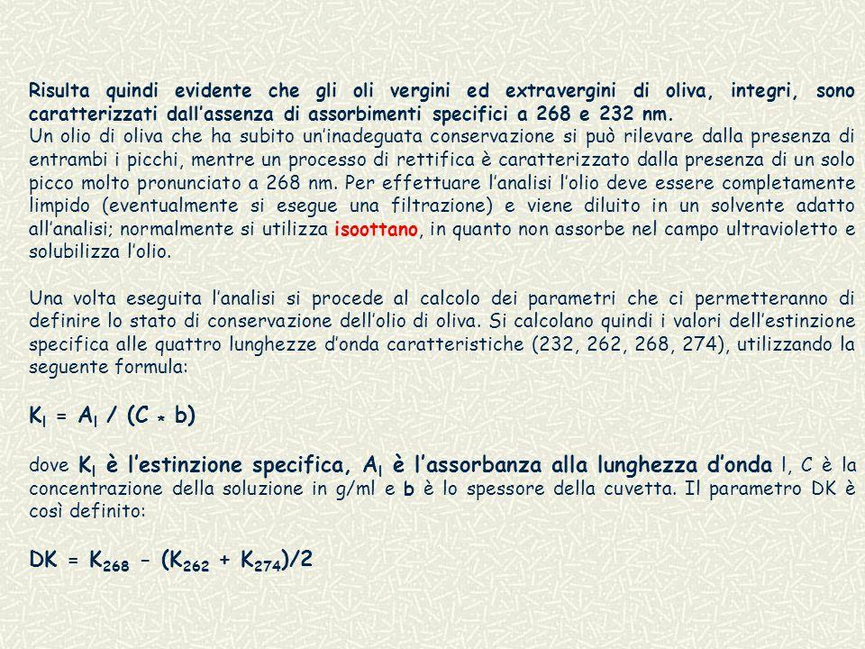 Kl = Al / (C * b) DK = K268 - (K262 + K274)/2