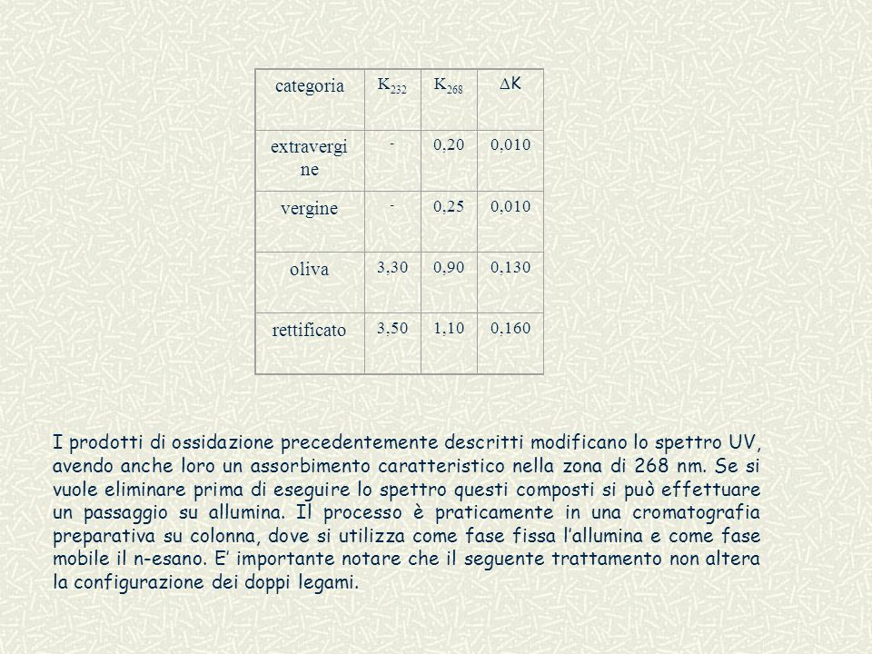 categoria extravergine vergine oliva rettificato