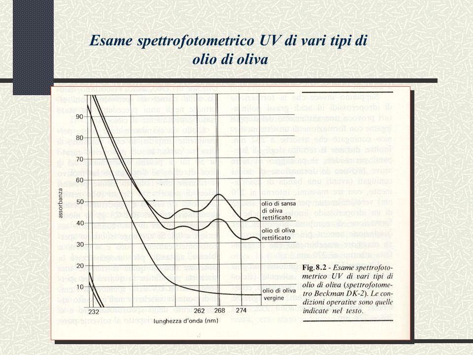 Esame spettrofotometrico UV di vari tipi di
