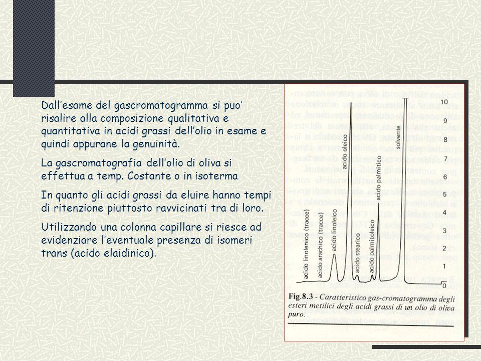 Dall'esame del gascromatogramma si puo' risalire alla composizione qualitativa e quantitativa in acidi grassi dell'olio in esame e quindi appurane la genuinità.