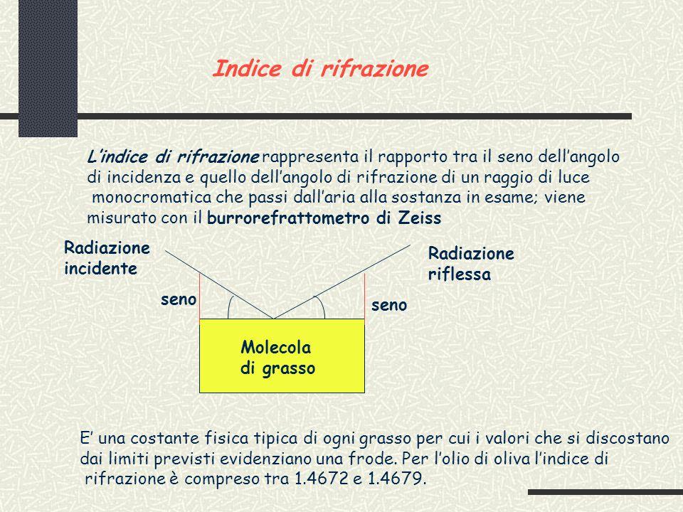 Indice di rifrazione L'indice di rifrazione rappresenta il rapporto tra il seno dell'angolo.