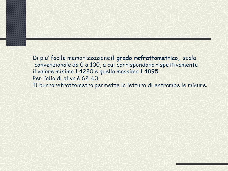 Di piu' facile memorizzazione il grado refrattometrico, scala