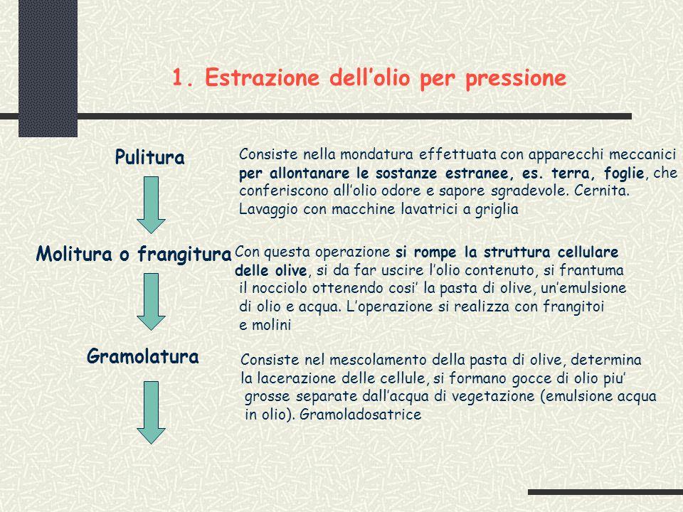 Estrazione dell'olio per pressione