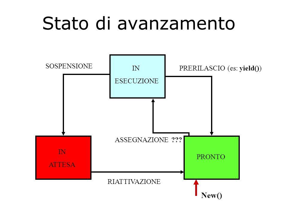 PRERILASCIO (es: yield())