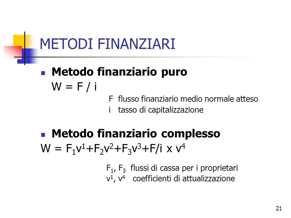 METODI FINANZIARI Metodo finanziario puro W = F / i